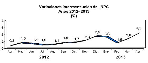inflacion abril 2013