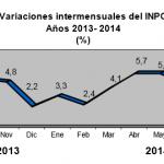 Inflación Venezuela Agosto 2014: 3.9%