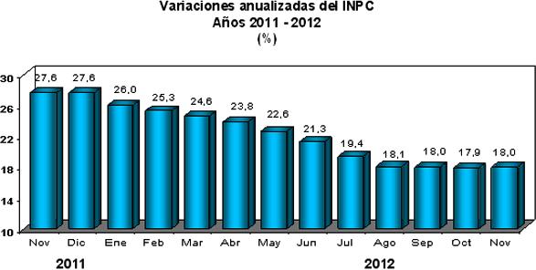 INPC noviembre venezuela 2012
