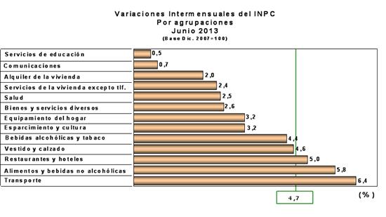 agrupaciones inflacion venezuela junio 2013