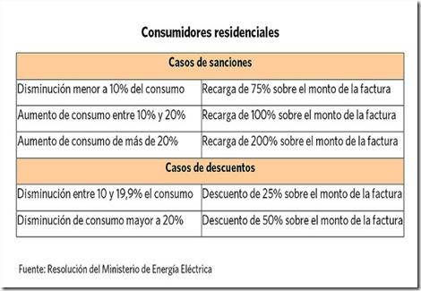 consumo de electricidad