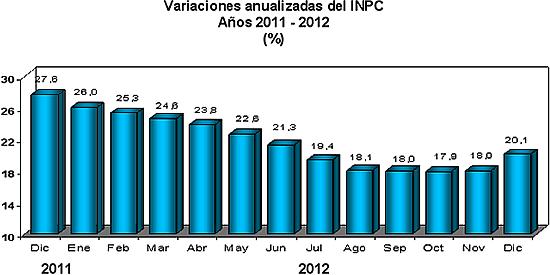 inflacion 2012 venezuela