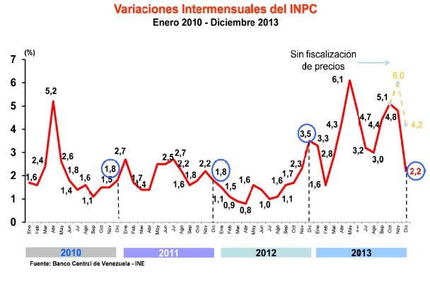 inflacion diciembre venezuela