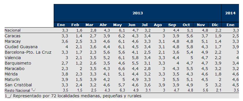 inflacion enero 2014 venezuela