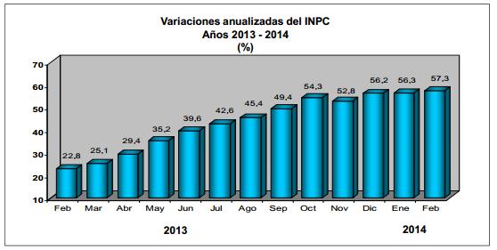 inflacion febrero 2014