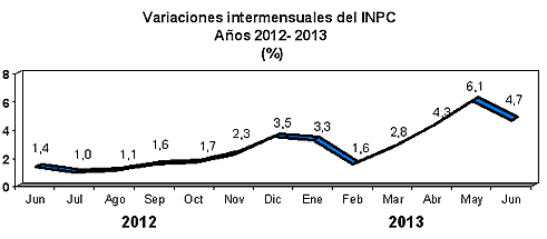 inflacion junio 2013 venezuela