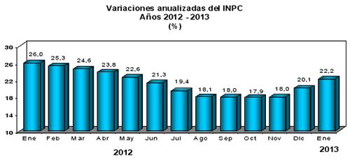inflacion venezuela 2013 enero