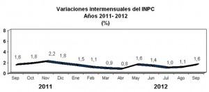 inflacion venezuela septiembre 2012
