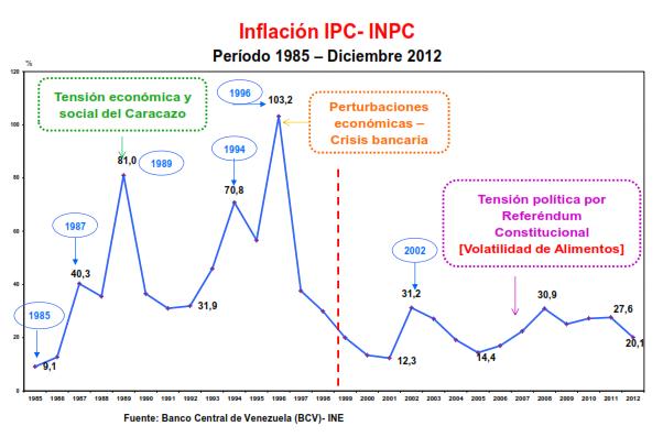 Inflación Venezuela Diciembre 2013