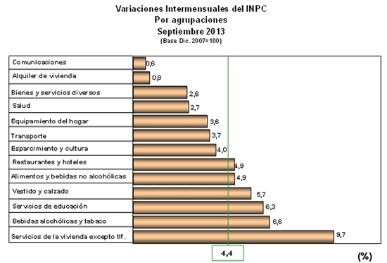 inpc intermensual venezuela septiembre 2013