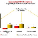 inpc noviembre venezuela