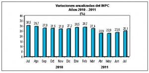 inpc venezuela julio 2