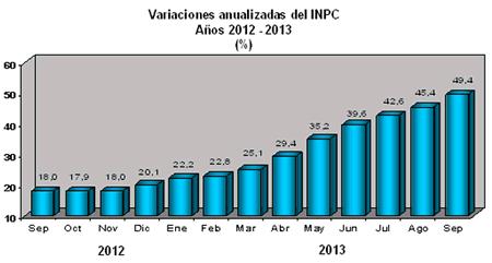 inpc venezuela septiembre 2013