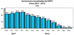 ipc venezuela septiembre 2012